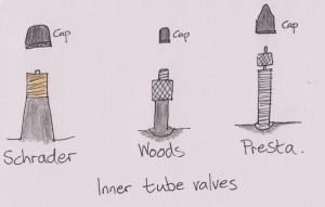 Inner tube valves sketch