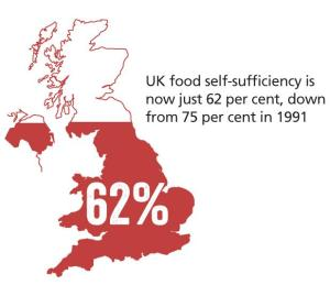 UK food self-sufficiiecy is now just 62%, down from 75% in 1991, according to the NFU