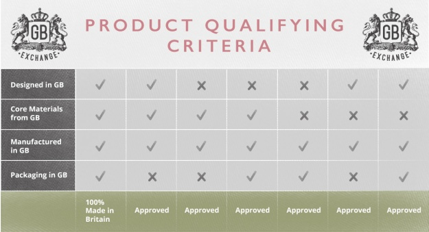 The Great British Exchange (trade only; they source new British made products and sell them to retailers) product qualifying criteria. I don't know much about this site, but seemingly only British made goods are sold by them and they consider where raw materials and packaging come from.